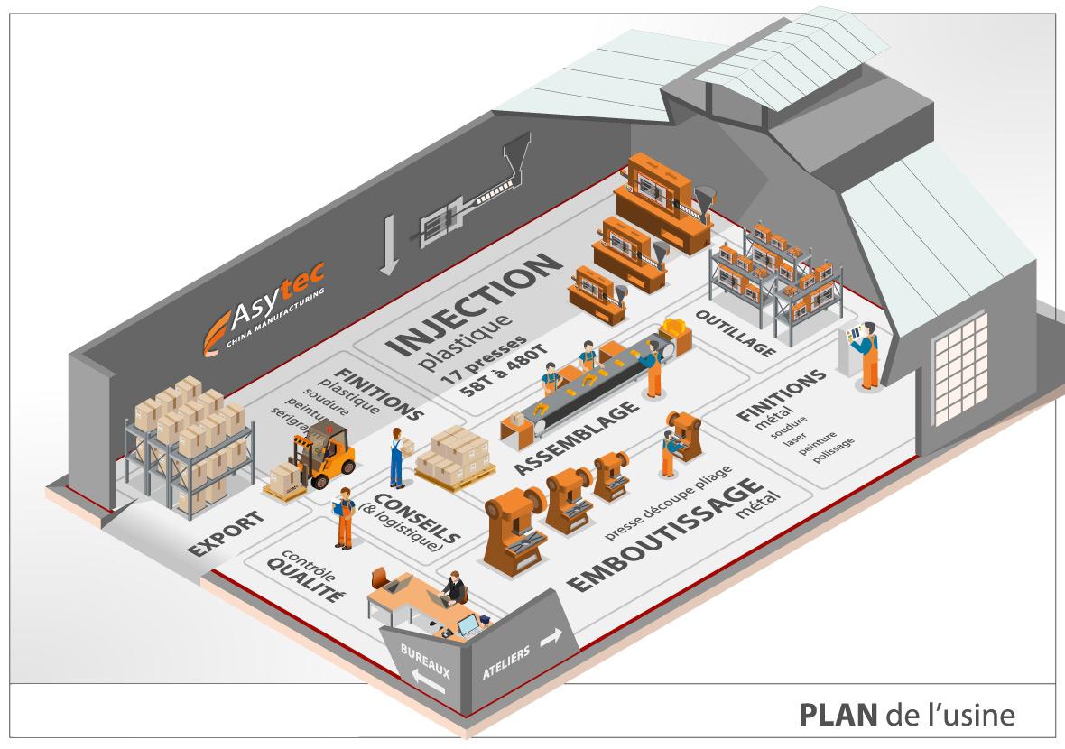 Asytec-usine